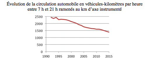 1990'dan beri, 07.00 ile 21.00 saatleri arasında, Paris şehir içinde, saat başına düşen araç-kilometre oranı. (Fréderic Héran)